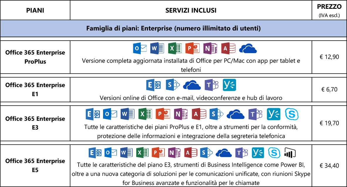Piani enterprise di office 365 e servizi connessi for Piani di home office